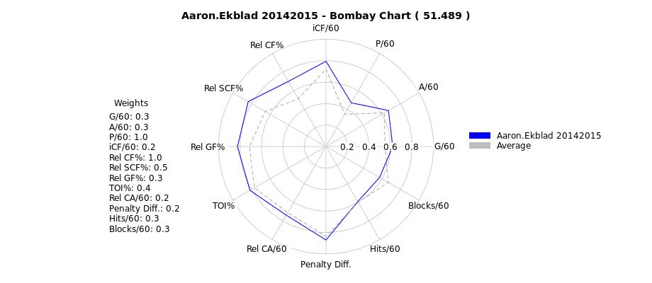 Ekblad Calder analytics Panthers